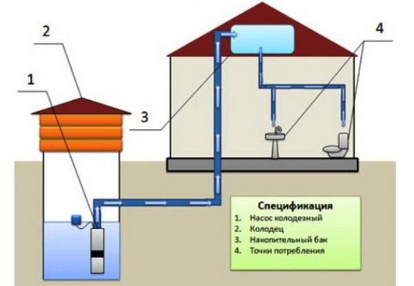 Как провести воду в частный загородный дом - стоимость работ и материалов 3