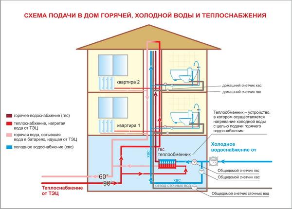Схема водопровода в частном доме 2