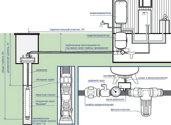 Схема водопровода в частном доме 3