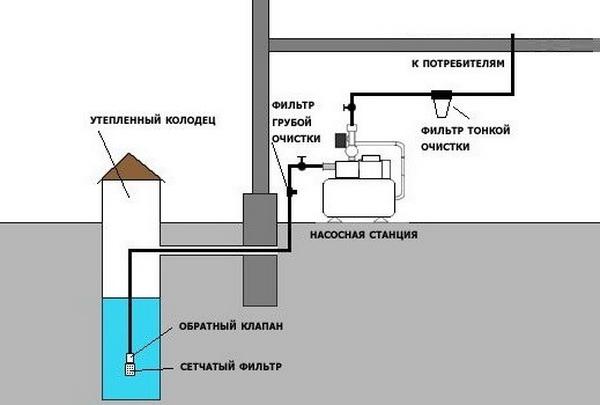 Схема водоснабжения частного дома из индивидуального колодца 2