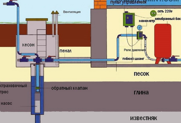 Выбор насоса для водоснабжения дома из скважины 4