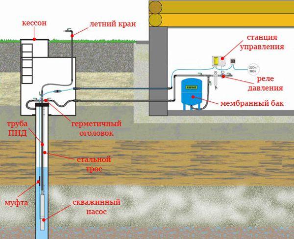 Схема подвода воды в частный дом из скважины и колодца 2