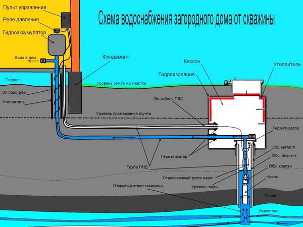 Схема подвода воды в частный дом из скважины и колодца 3