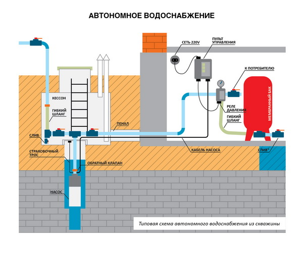 Системы водоснабжения частного загородного дома из скважины 4