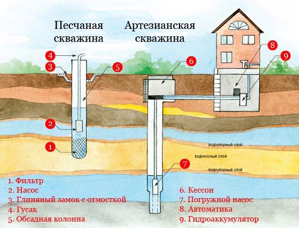 Как сделать воду в частном доме из скважины 117