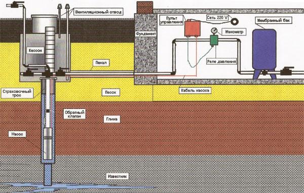 Водоснабжение частного дома от скважины своими руками