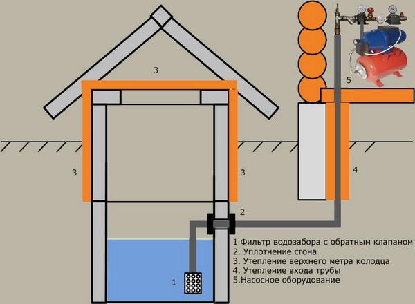 Как провести воду в частный дом из колодца 3