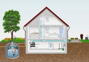 Насосы для водоснабжения дома из колодца 1