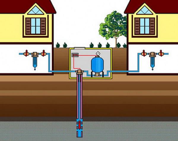 Водоснабжение частного дома из индивидуальной скважины 4