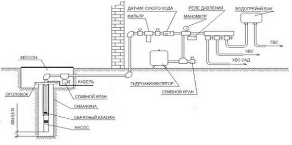 Выбор насоса для водоснабжения дома из скважины 3